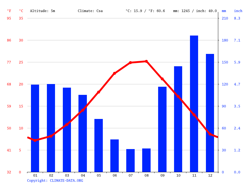 Climate graph // Weather by Month, Durrës