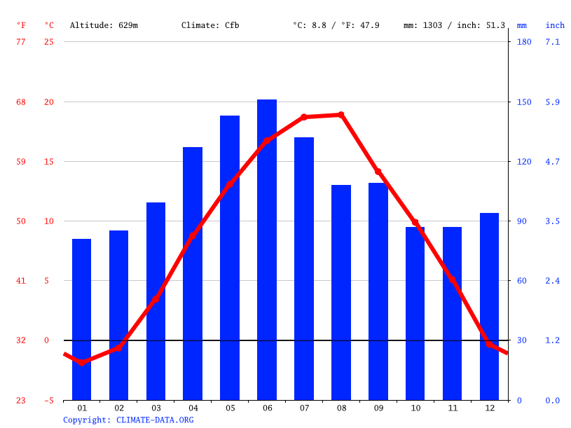 Climate graph // Weather by Month, Buševo