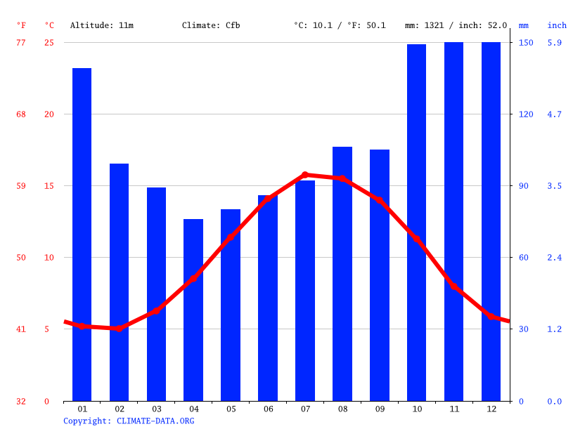 Climate graph // Weather by Month, Swansea