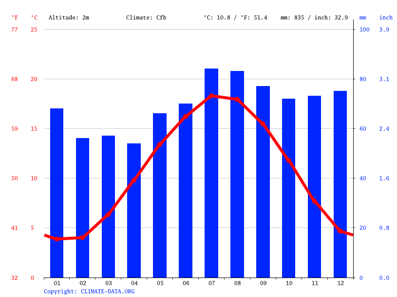 Climograph // Weather by Month, Rotterdam