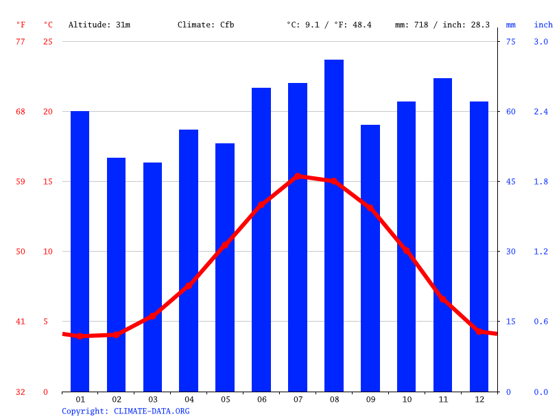 Climate graph // Weather by Month, Birtley