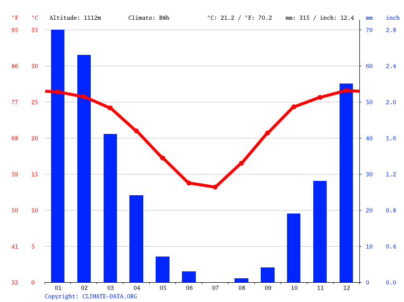 Climate graph // Weather by Month, Tshane