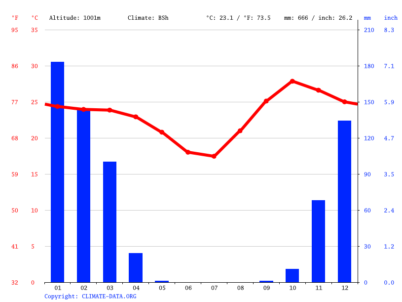 Climate graph // Weather by Month, Shakawe