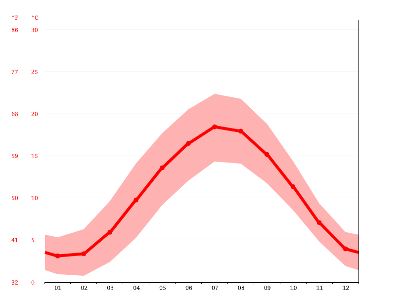 Temperature graph, Arnhem