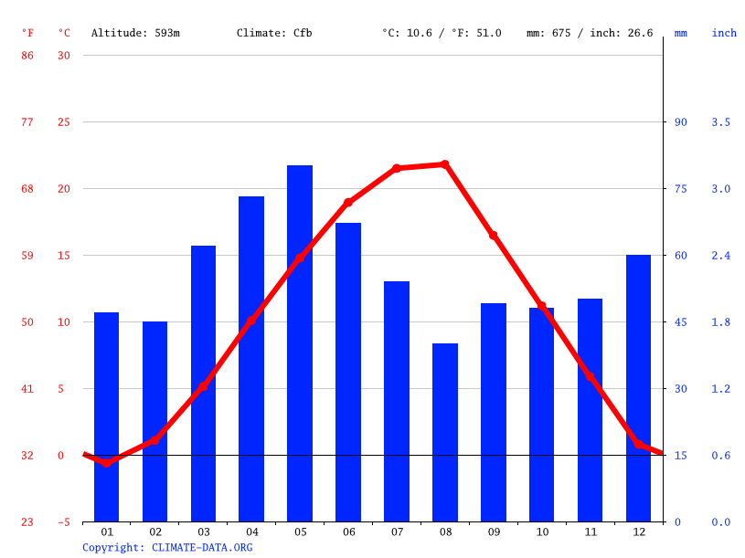 Climograph // Weather by Month, Prishtina