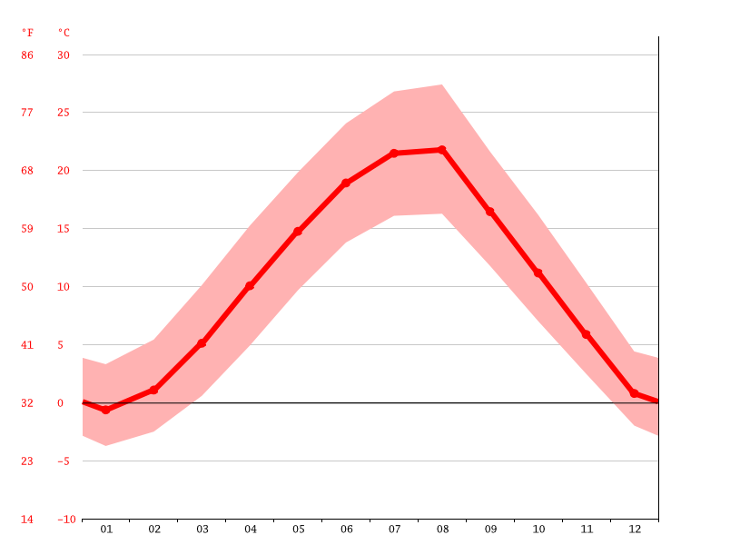 Temperature graph, Prishtina