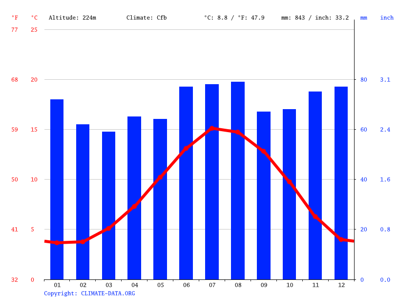 Climate graph // Weather by Month, Stanley