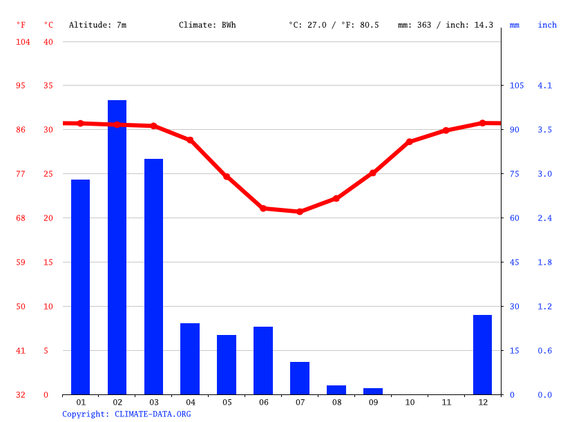 Climate graph // Weather by Month, Port Hedland