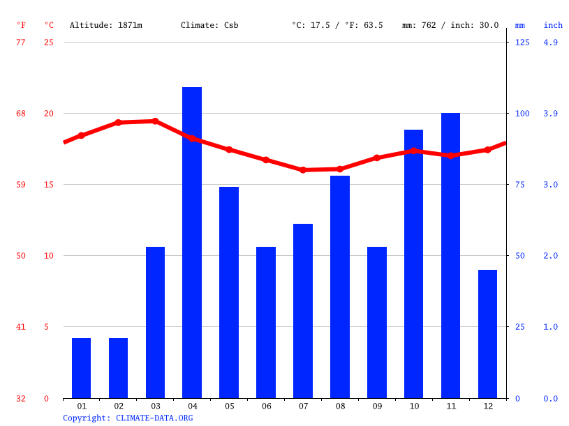 Climate graph // Weather by Month, Nakuru