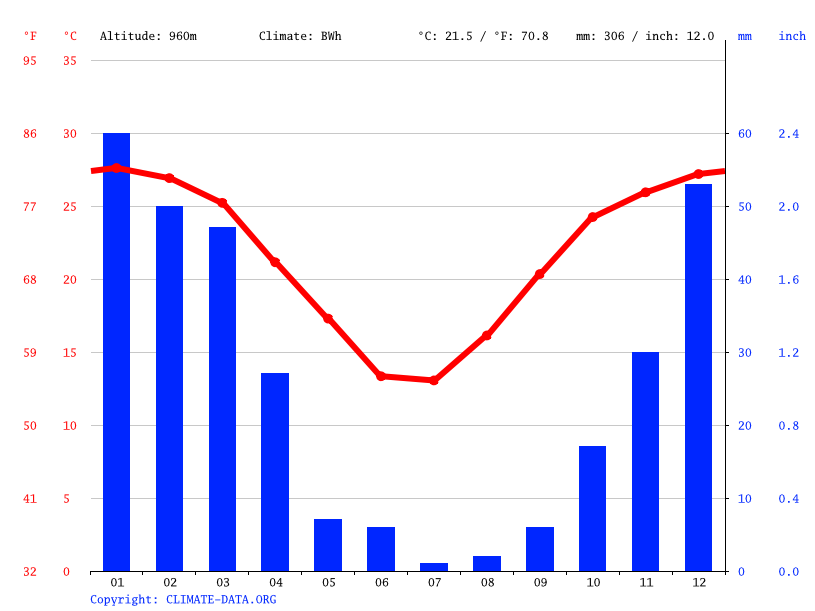 Climate graph // Weather by Month, Tsabong