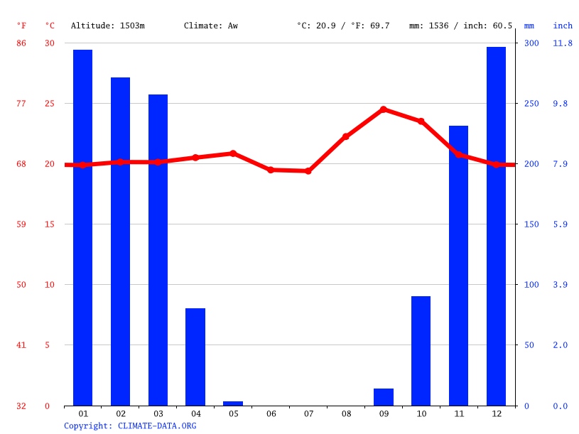 Climate graph // Weather by Month, Calunda