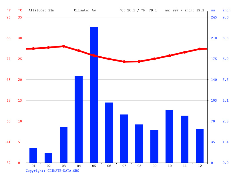 Climate graph // Weather by Month, Mombasa
