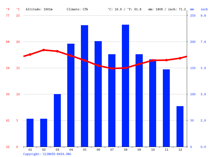 Climate graph // Weather by Month, Kitale