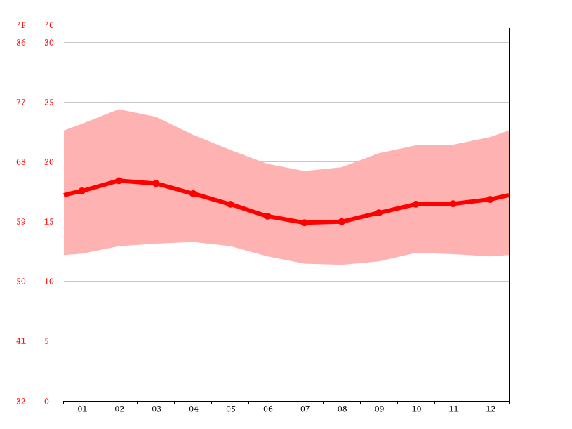 Temperature graph, Kitale