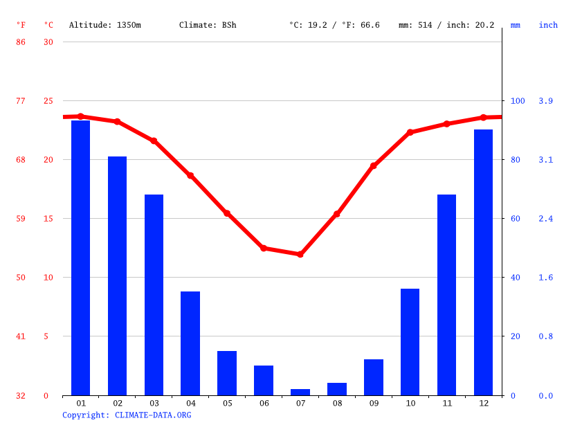 Climate graph // Weather by Month, Kanye