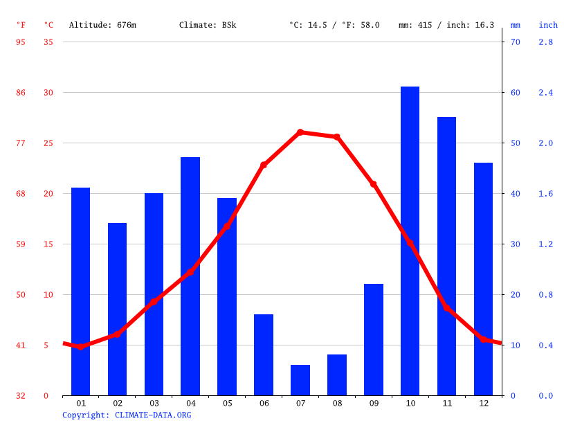 Climate graph // Weather by Month, Madrid