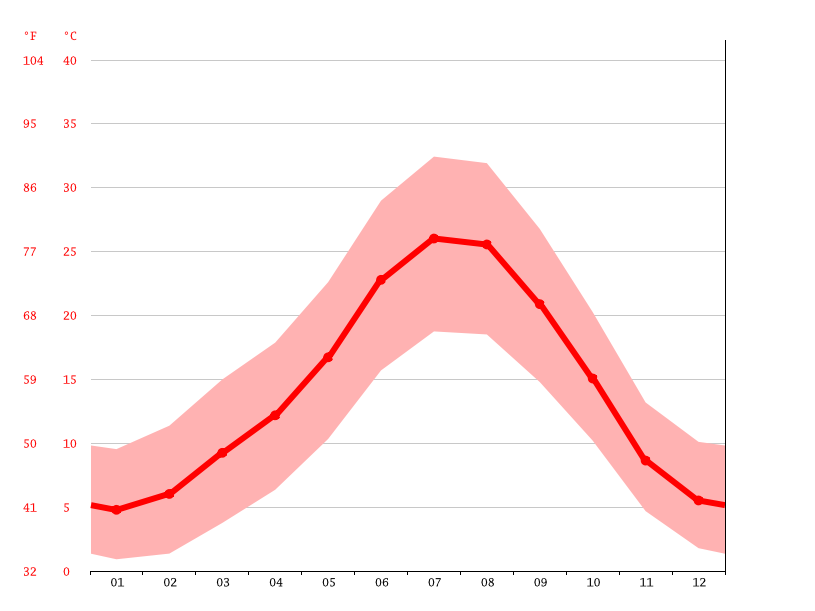 Temperature graph, Madrid