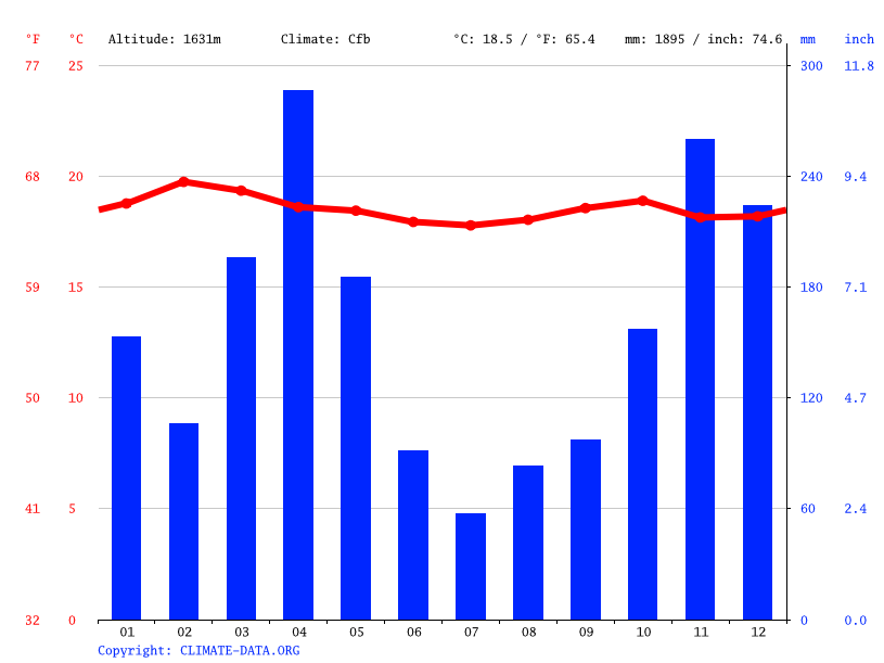 Climate graph // Weather by Month, Kisii