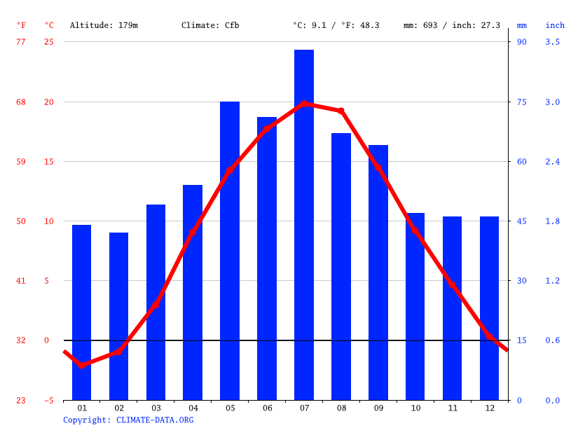 Climate graph // Weather by Month, Bielicha