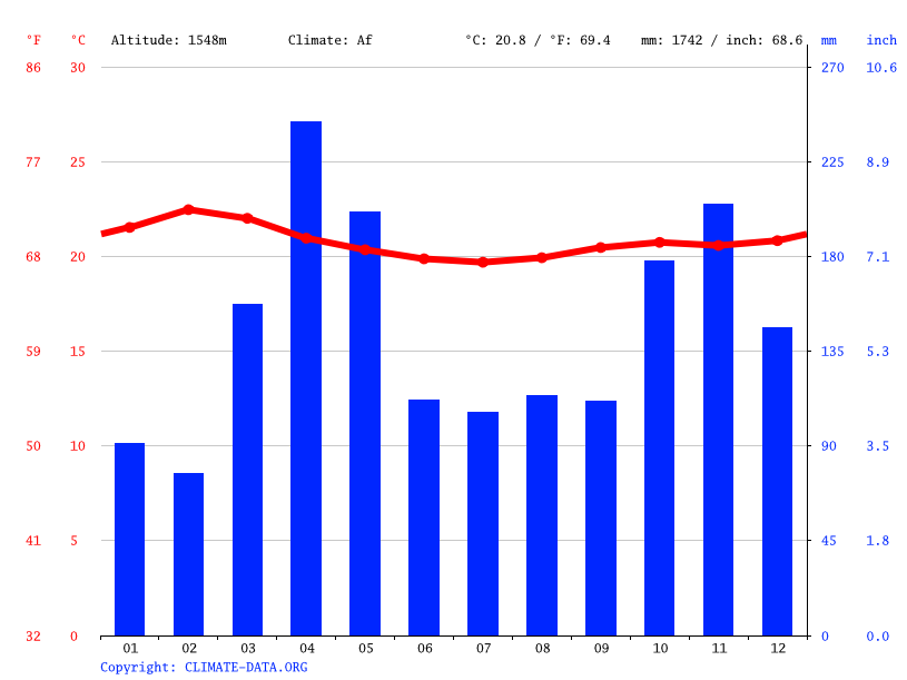 Climate graph // Weather by Month, Kakamega