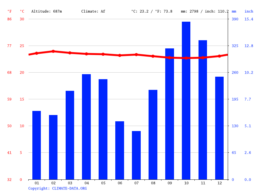 Climate graph // Weather by Month, Bisie
