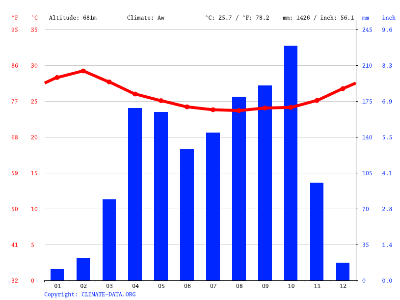Climate graph // Weather by Month, Basigbiri