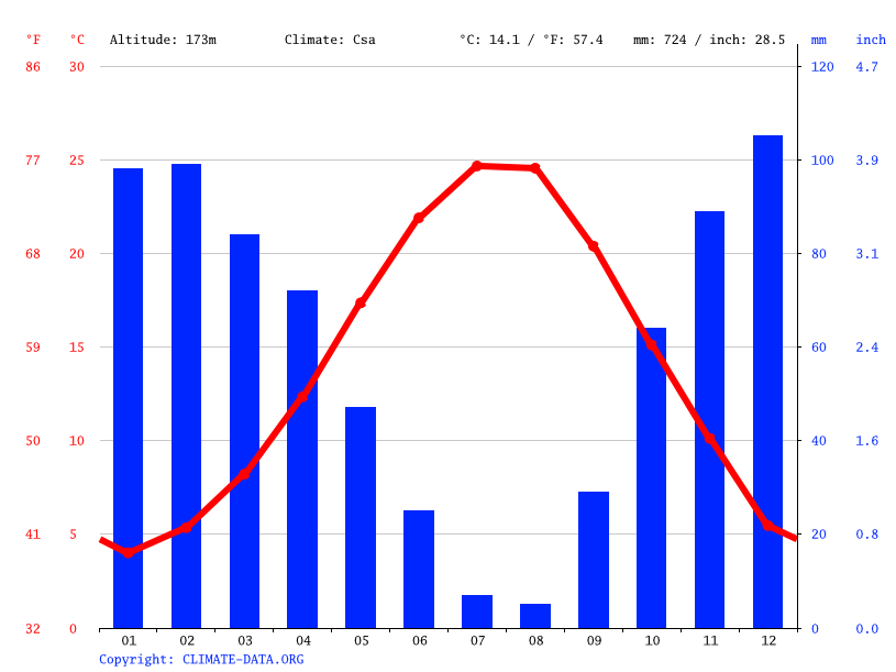 Climate graph // Weather by Month, Soma