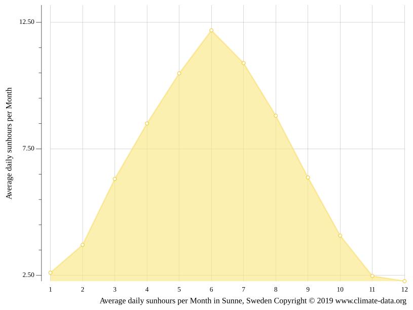 dating sweden sunne singlar i nora bergsförs.