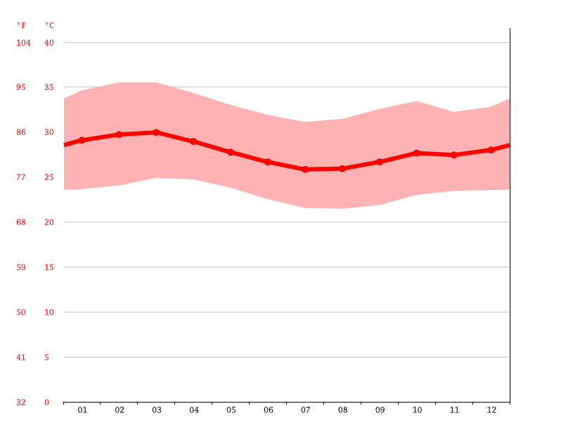 Temperature graph, Garissa