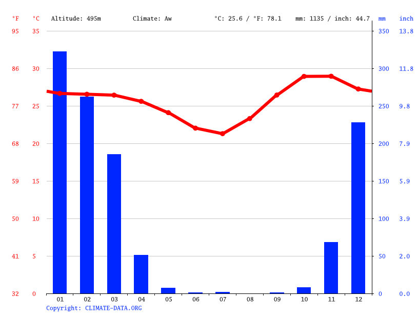Climate graph // Weather by Month, Msampa Fishing Village
