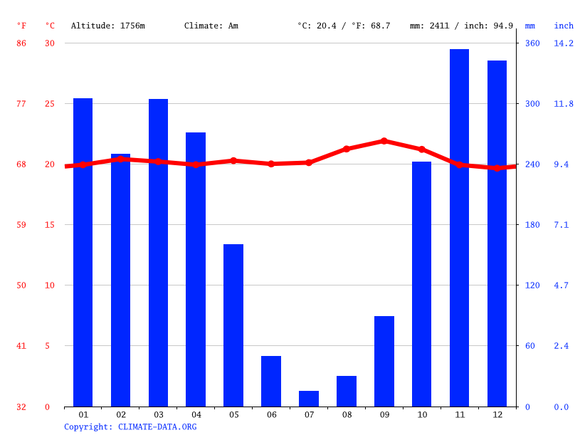 Climate graph // Weather by Month, Kibago