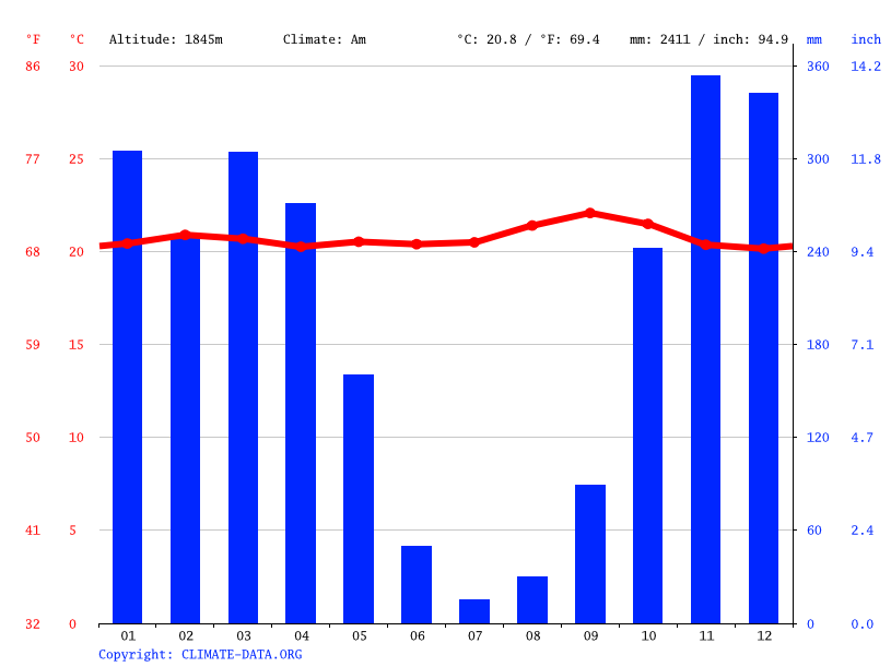 Climate graph // Weather by Month, Vugizo