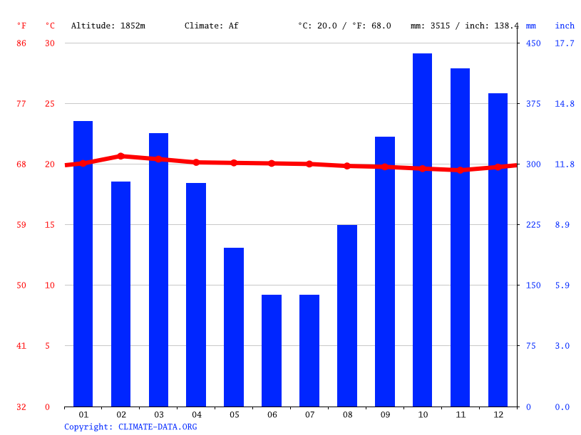 Climate graph // Weather by Month, Bilundule