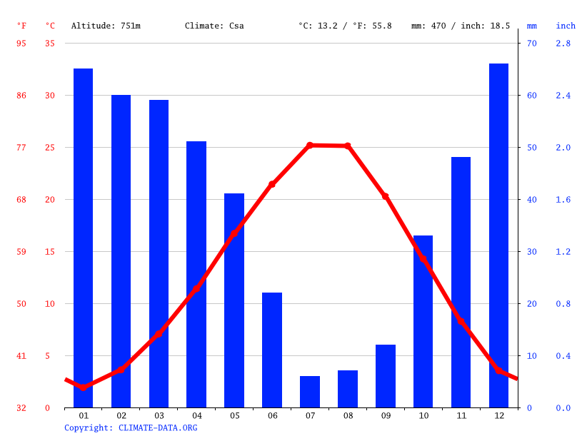 Climate graph // Weather by Month, Kabaklar