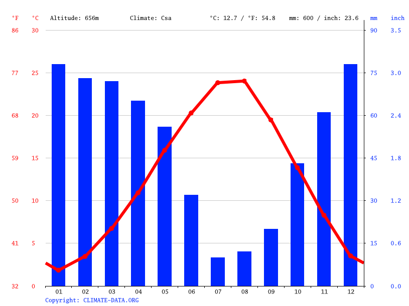 Climate graph // Weather by Month, Yeşiloba