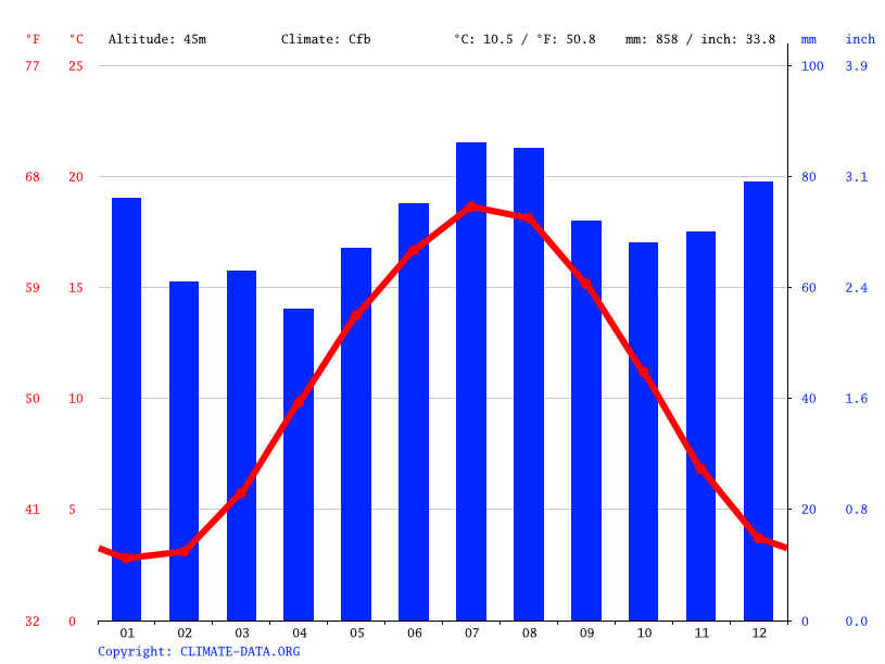 Climate graph // Weather by Month, Enschede