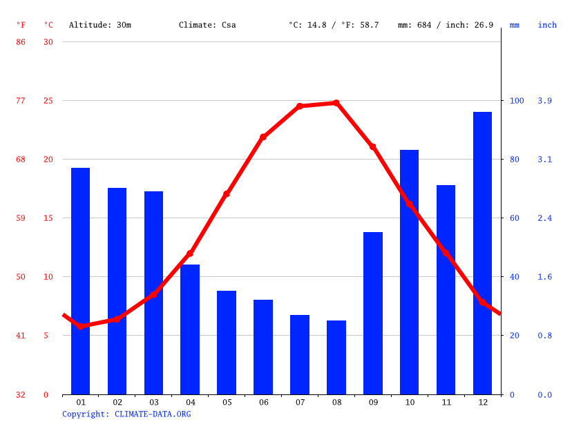 Climate graph // Weather by Month, Pirinççi Köyü