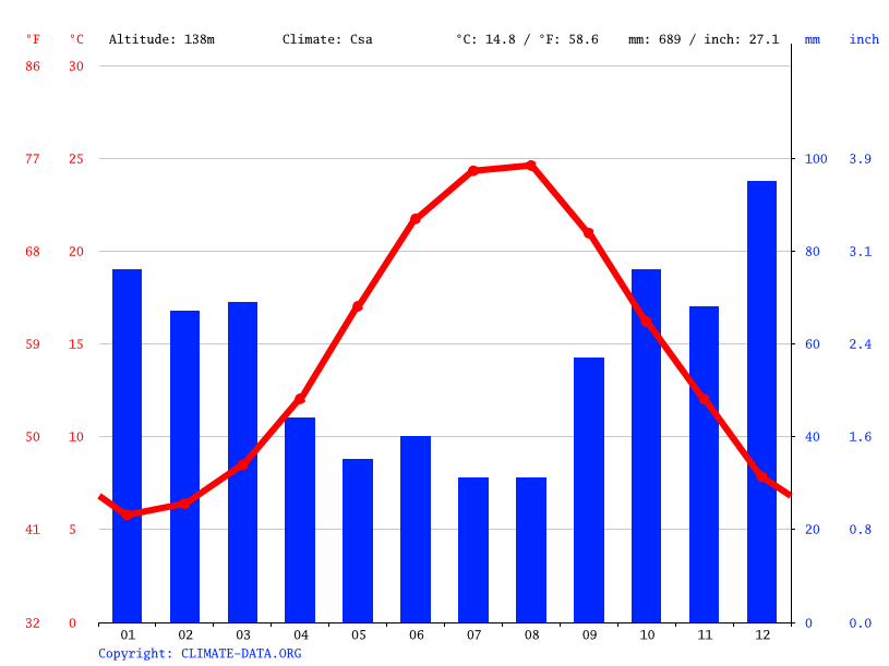 Climate graph // Weather by Month, Elmalı