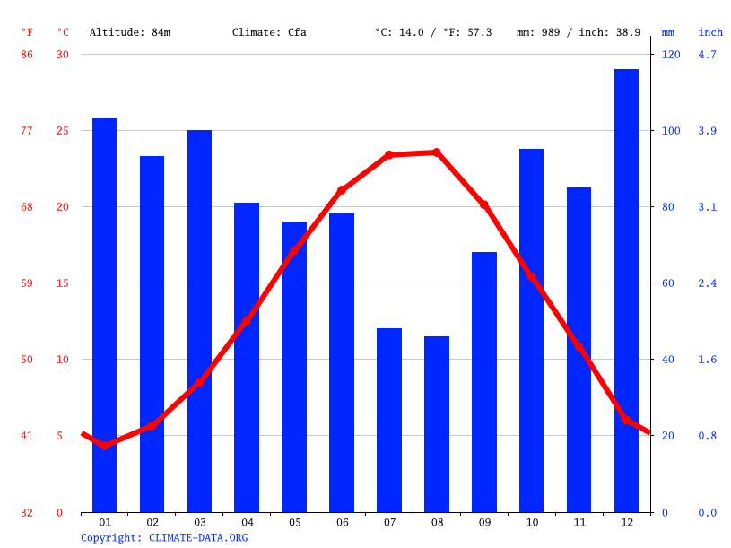 Climate graph // Weather by Month, Kocaeli