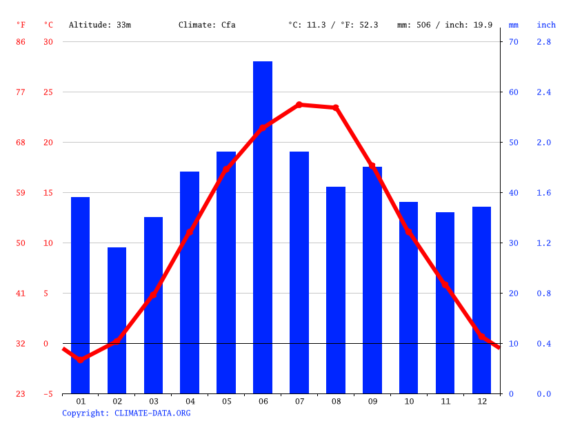 Climate graph // Weather by Month, Giska