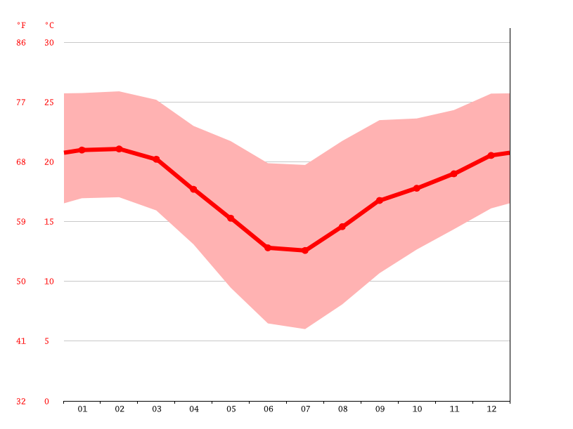 Louwsburg climate: Average Temperature, weather by month