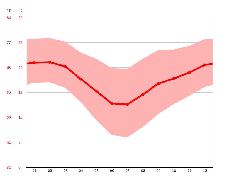 Louwsburg climate: Average Temperature, weather by month, Louwsburg