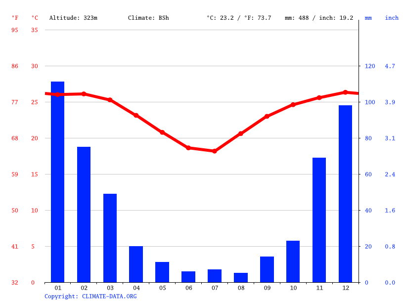 Climograph // Weather by Month, Sirheni Bushveld Camp