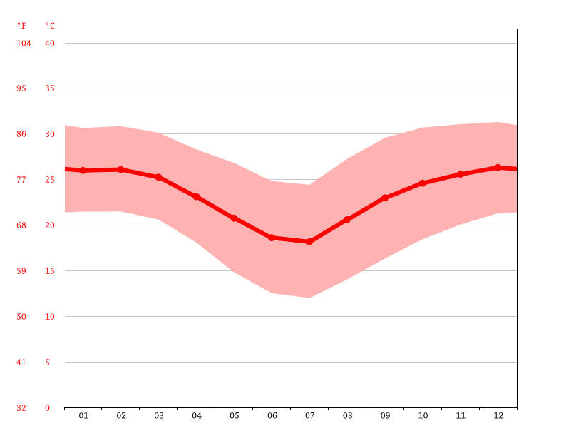 Temperature graph, Sirheni Bushveld Camp