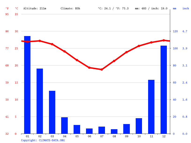 Climograph // Weather by Month, Pafuri Camp