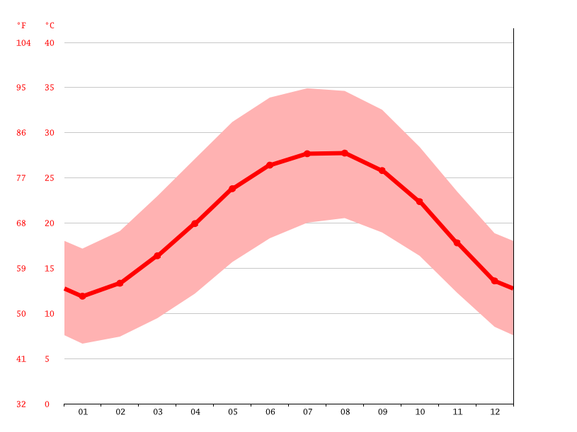 Temperature graph, New Cairo