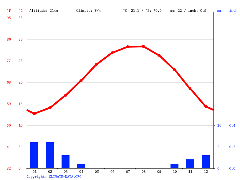 Climate graph // Weather by Month, New Heliopolis