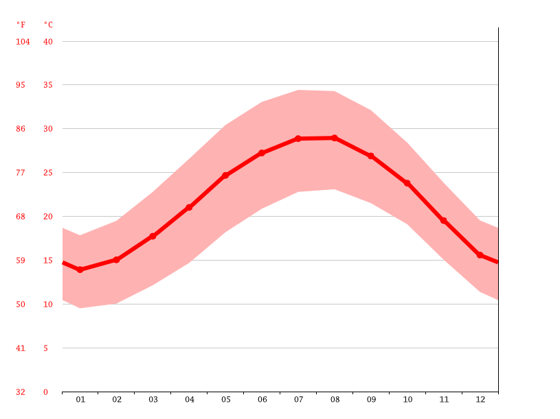 Temperature graph, Ras Sudr