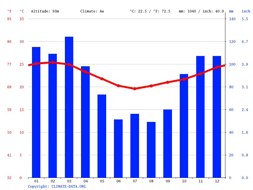Climate graph // Weather by Month, Cape Vidal