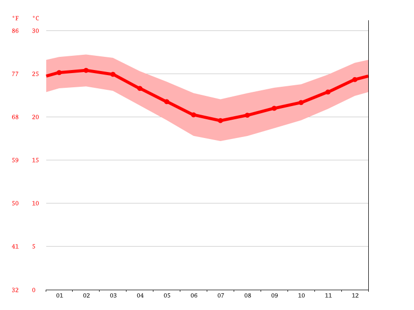 Temperature graph, Cape Vidal